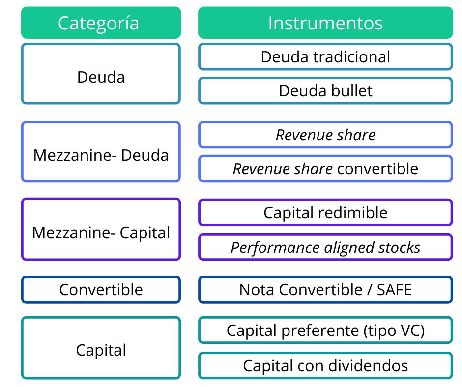 instrumentos mezzanine
